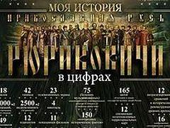 Выставка «Православная Русь. Моя история. Рюриковичи» в цифрах