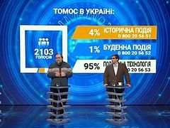 95% of Ukrainian television audience says tomos is political tool