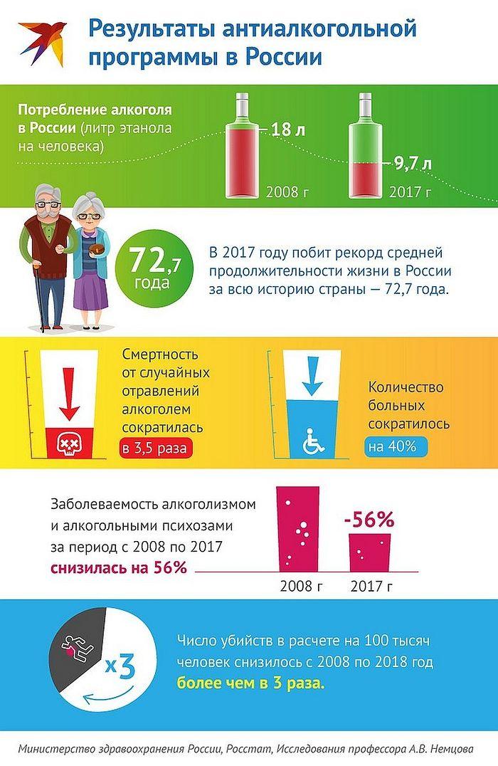 Резултат кампање за борбу против алкохолизма. Фото: Рушан Кајумов
