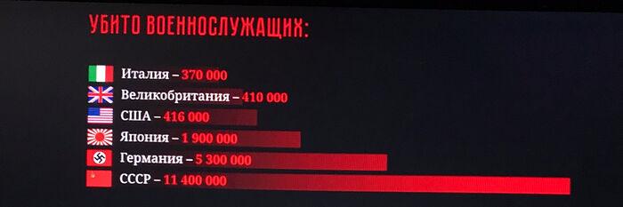 Статистика подглавки «Убито военнослужащих»