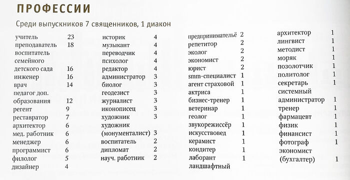Из книги «События и люди». Профессии выпускников Свято-Петровской школы